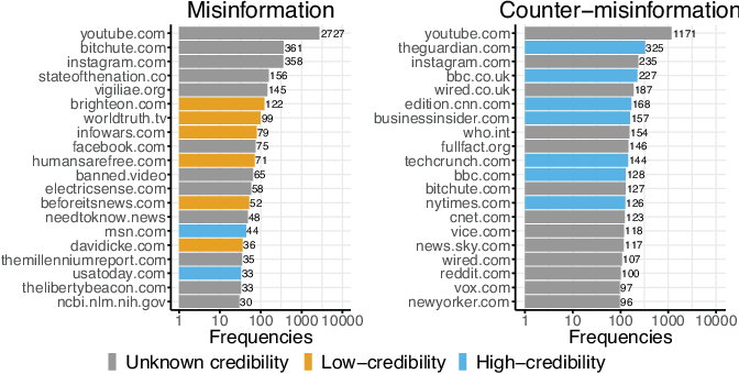 Figure 1 for The Role of the Crowd in Countering Misinformation: A Case Study of the COVID-19 Infodemic