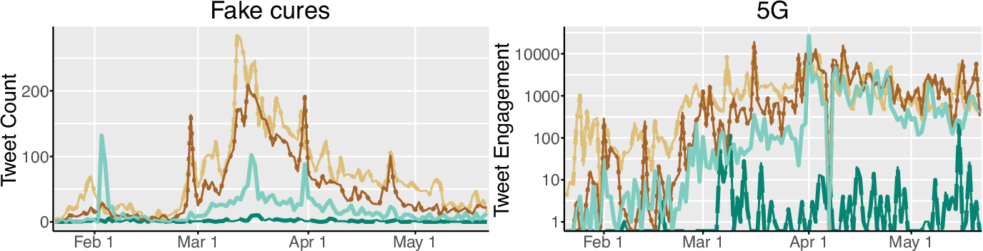 Figure 2 for The Role of the Crowd in Countering Misinformation: A Case Study of the COVID-19 Infodemic