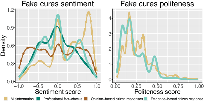 Figure 3 for The Role of the Crowd in Countering Misinformation: A Case Study of the COVID-19 Infodemic