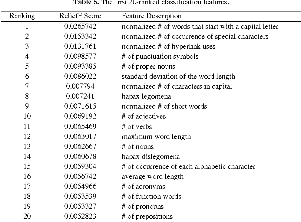 Table 5 from Age Identification of Twitter Users: Classification