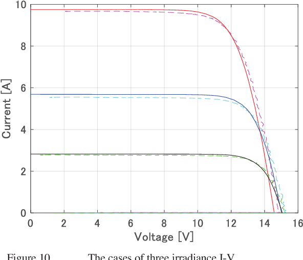 Evaluation of power generation performance using only the nameplate