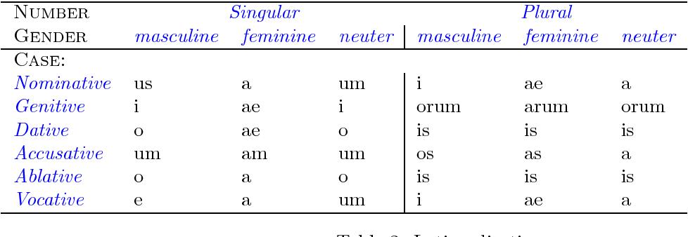 Figure 3 for Geometrical morphology
