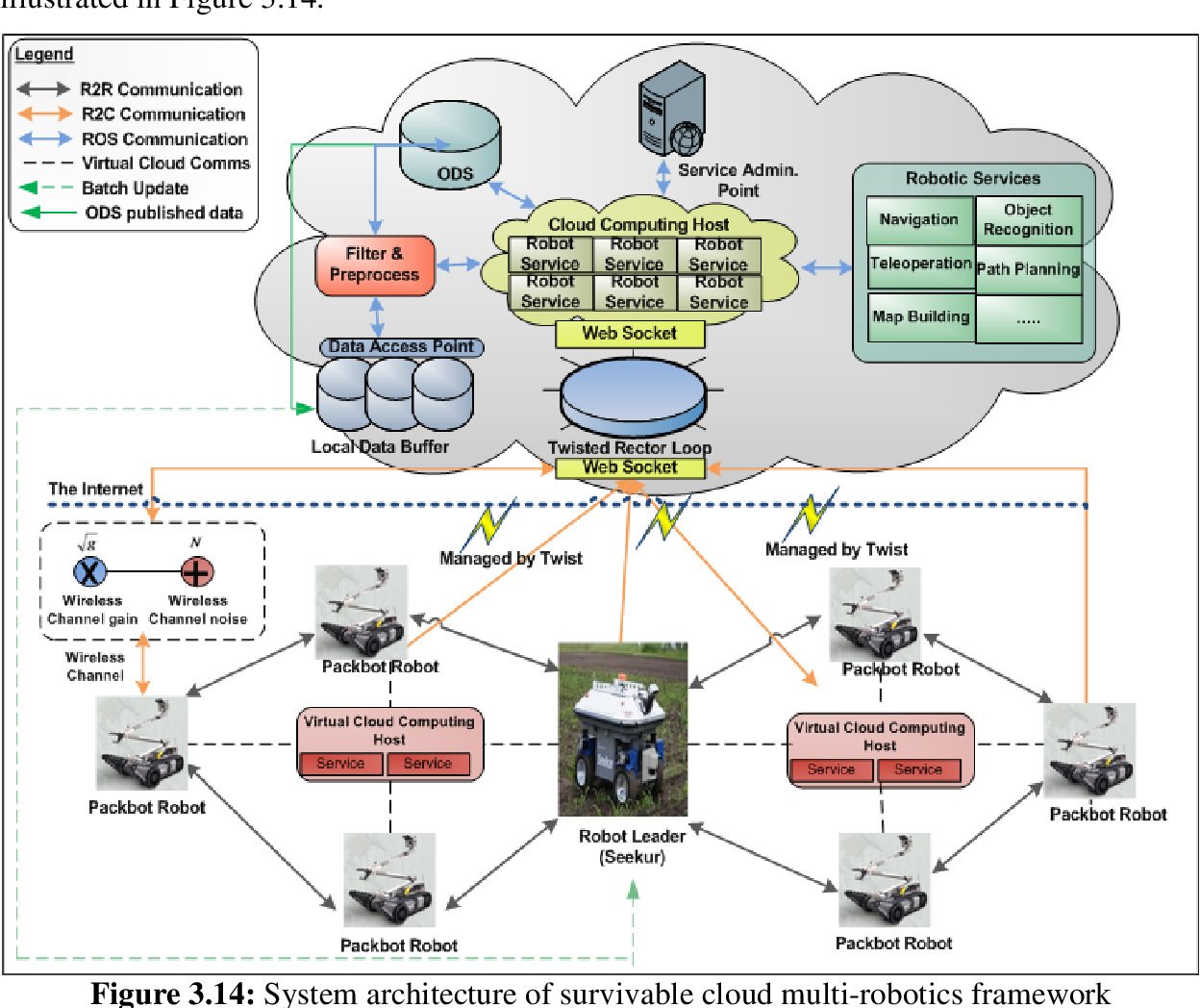 Survivable Cloud Multi-Robotics Framework for Heterogeneous