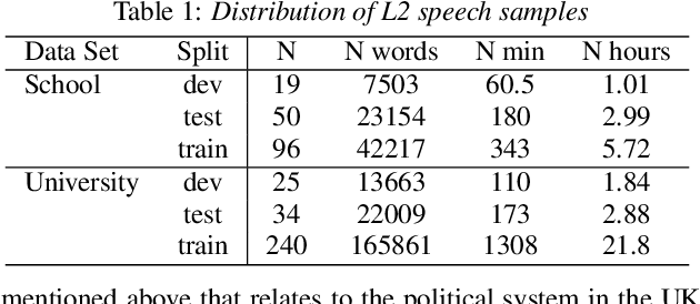 Figure 1 for The Impact of ASR on the Automatic Analysis of Linguistic Complexity and Sophistication in Spontaneous L2 Speech