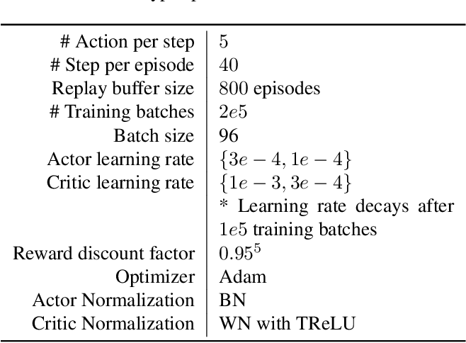 Figure 2 for Learning to Paint with Model-based Deep Reinforcement Learning
