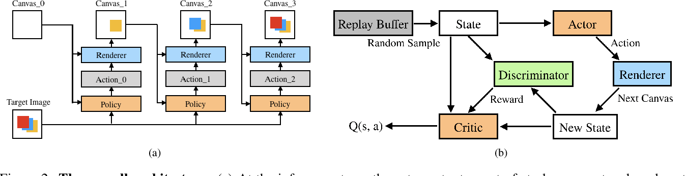Figure 3 for Learning to Paint with Model-based Deep Reinforcement Learning