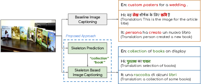 Figure 1 for Weakly Supervised Content Selection for Improved Image Captioning