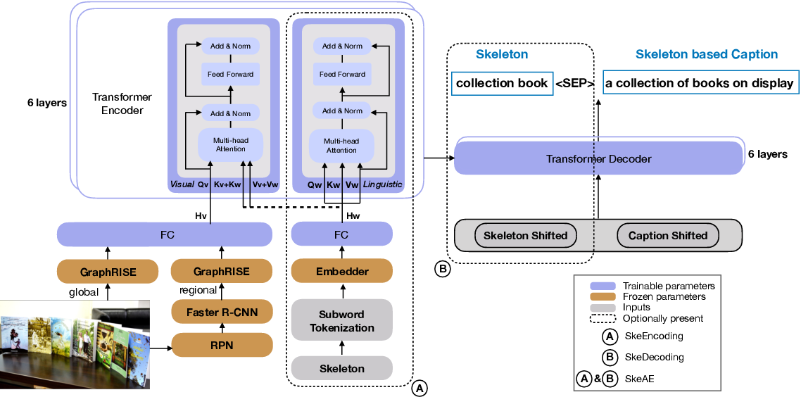 Figure 3 for Weakly Supervised Content Selection for Improved Image Captioning