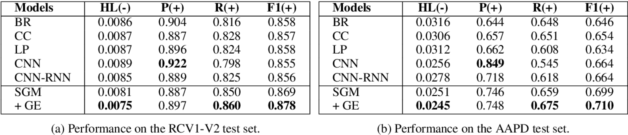 Figure 3 for SGM: Sequence Generation Model for Multi-label Classification