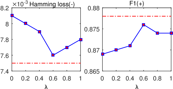 Figure 4 for SGM: Sequence Generation Model for Multi-label Classification