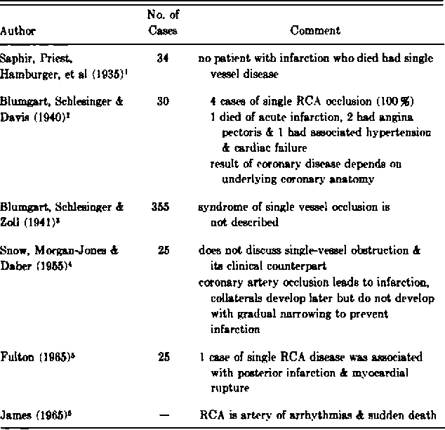Table 1 From Isolated Obstruction Of The Right Coronary Artery
