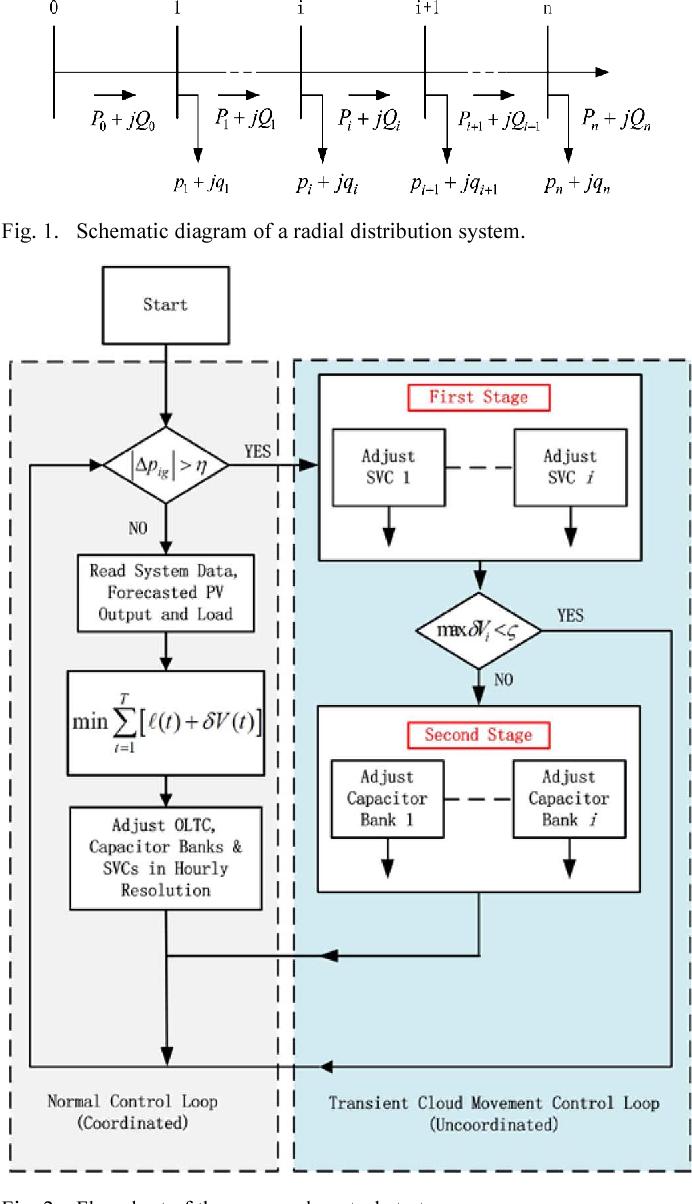 Figure 1 from Inverter-Less Hybrid Voltage/Var Control for ... on