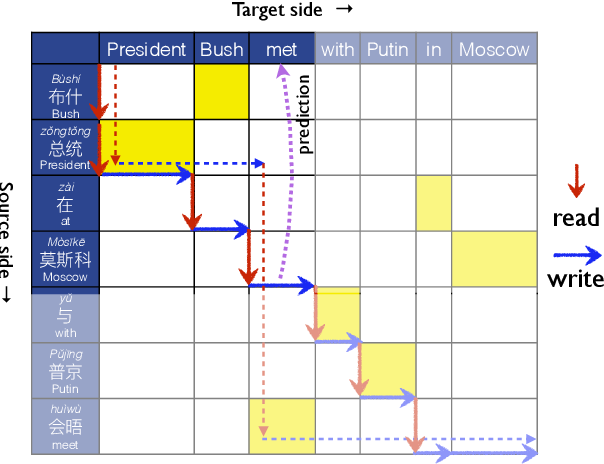 Figure 1 for STACL: Simultaneous Translation with Integrated Anticipation and Controllable Latency