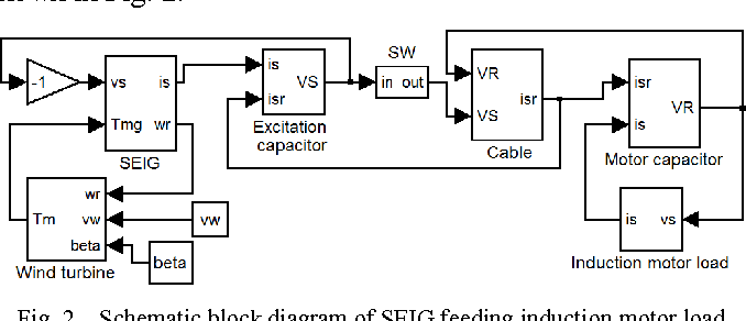 Figure 2 from dynamic simulation of self excited induction generator schematic block diagram of seig feeding induction motor load ccuart Image collections