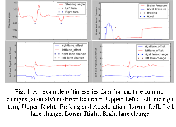 Figure 1 for Driver Action Prediction Using Deep (Bidirectional) Recurrent Neural Network
