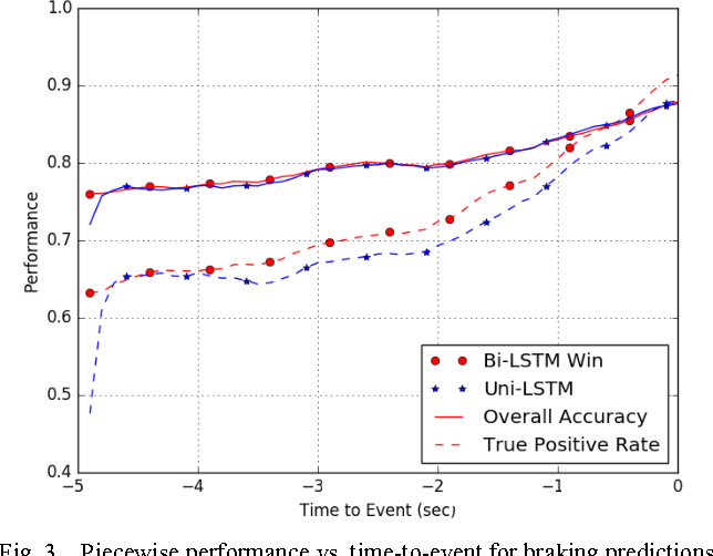 Figure 3 for Driver Action Prediction Using Deep (Bidirectional) Recurrent Neural Network