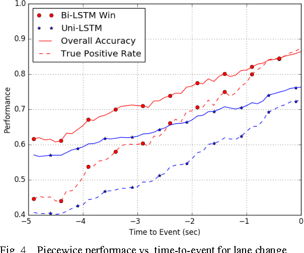 Figure 4 for Driver Action Prediction Using Deep (Bidirectional) Recurrent Neural Network