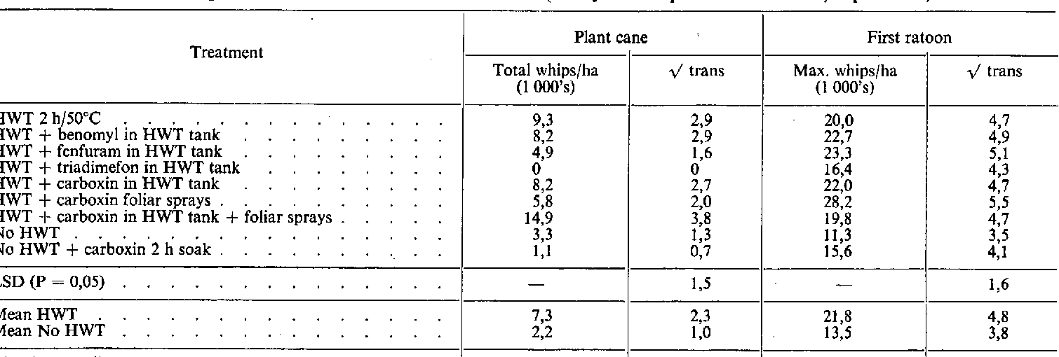 TABLE 2 Effect Of Fungicides And HWT On Smut Incidence In NCo 376 Healthy Seedcane