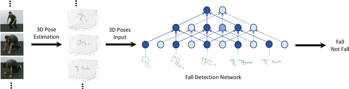 Figure 1 for Video Based Fall Detection Using Human Poses
