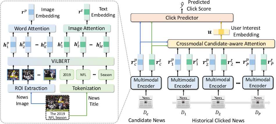 Figure 3 for MM-Rec: Multimodal News Recommendation