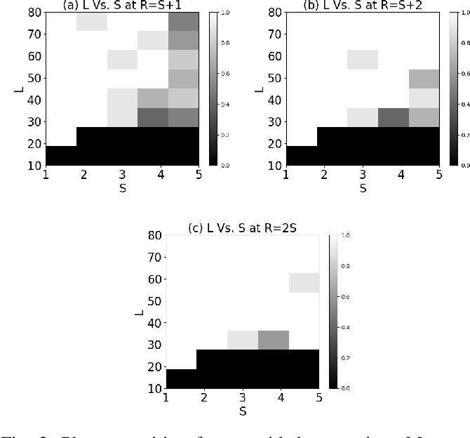 Figure 3 for Separable Joint Blind Deconvolution and Demixing