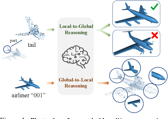 Figure 1 for Global-Local Bidirectional Reasoning for Unsupervised Representation Learning of 3D Point Clouds