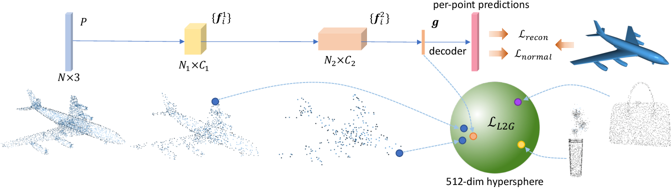 Figure 3 for Global-Local Bidirectional Reasoning for Unsupervised Representation Learning of 3D Point Clouds