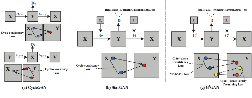 Figure 1 for Dual Generator Generative Adversarial Networks for Multi-Domain Image-to-Image Translation