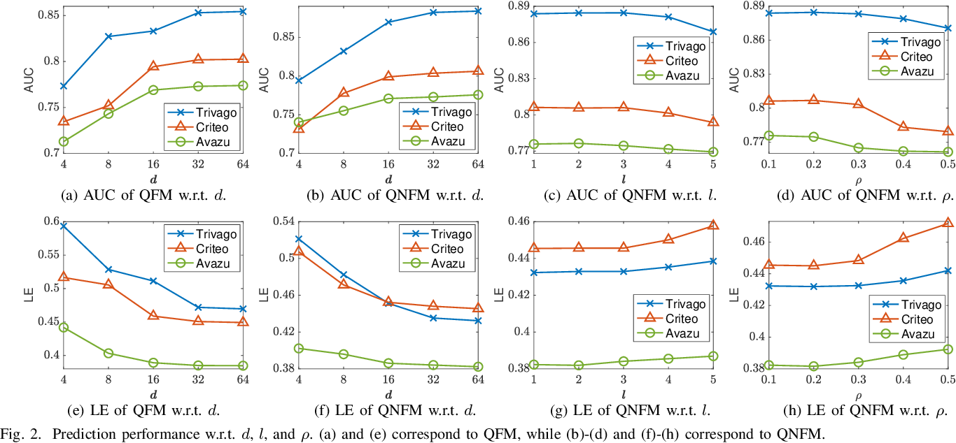 Figure 2 for Quaternion Factorization Machines: A Lightweight Solution to Intricate Feature Interaction Modelling