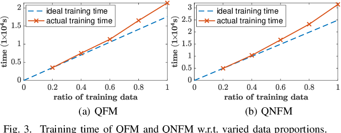 Figure 3 for Quaternion Factorization Machines: A Lightweight Solution to Intricate Feature Interaction Modelling