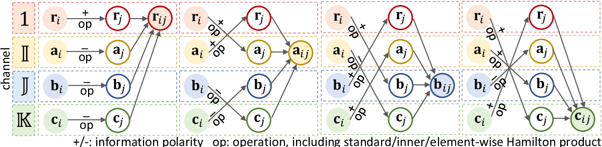 Figure 1 for Quaternion Factorization Machines: A Lightweight Solution to Intricate Feature Interaction Modelling