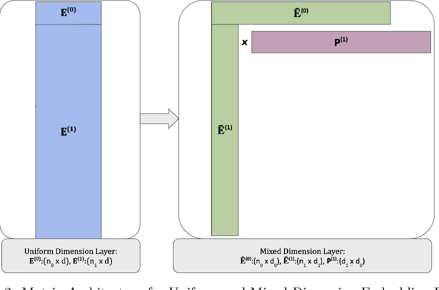 Figure 2 for Mixed Dimension Embeddings with Application to Memory-Efficient Recommendation Systems