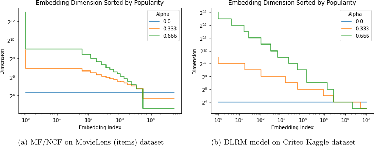 Figure 3 for Mixed Dimension Embeddings with Application to Memory-Efficient Recommendation Systems