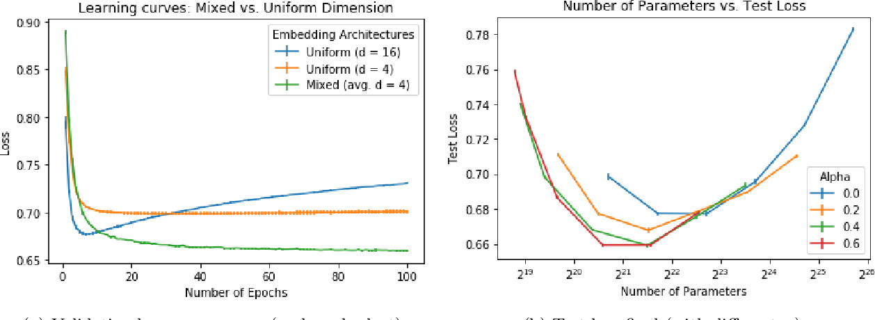 Figure 4 for Mixed Dimension Embeddings with Application to Memory-Efficient Recommendation Systems