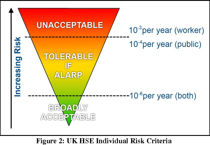 PDF] USING QUANTITATIVE RISK ASSESSMENT TO JUSTIFY LOCATION