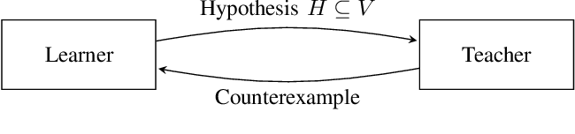 Figure 2 for Learning-Based Synthesis of Safety Controllers