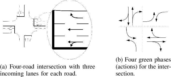 Figure 1 for Efficiency and Equity are Both Essential: A Generalized Traffic Signal Controller with Deep Reinforcement Learning