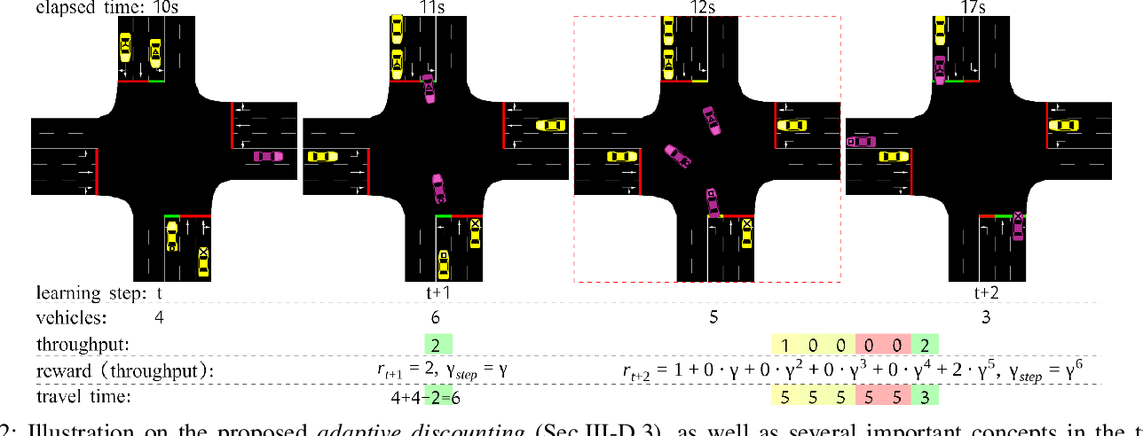 Figure 2 for Efficiency and Equity are Both Essential: A Generalized Traffic Signal Controller with Deep Reinforcement Learning