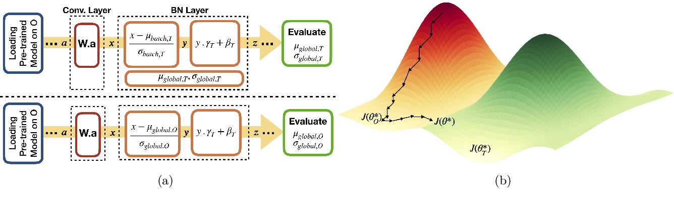 Figure 2 for Addressing catastrophic forgetting for medical domain expansion