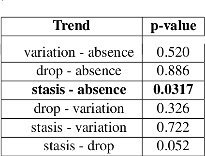 Figure 1 for How are you? Introducing stress-based text tailoring