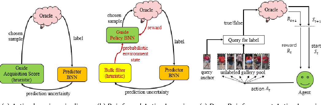 Figure 3 for A Survey of Deep Active Learning
