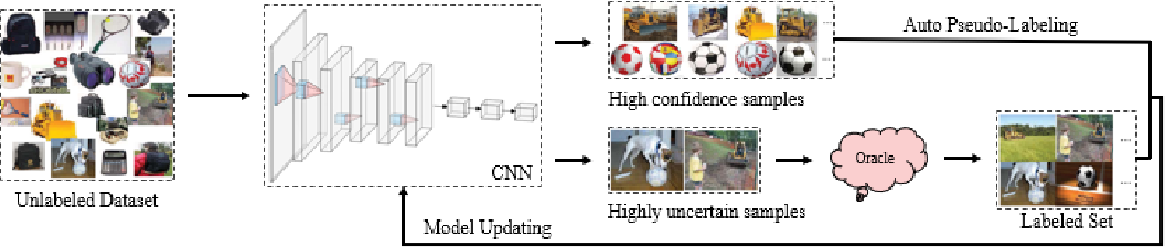 Figure 4 for A Survey of Deep Active Learning