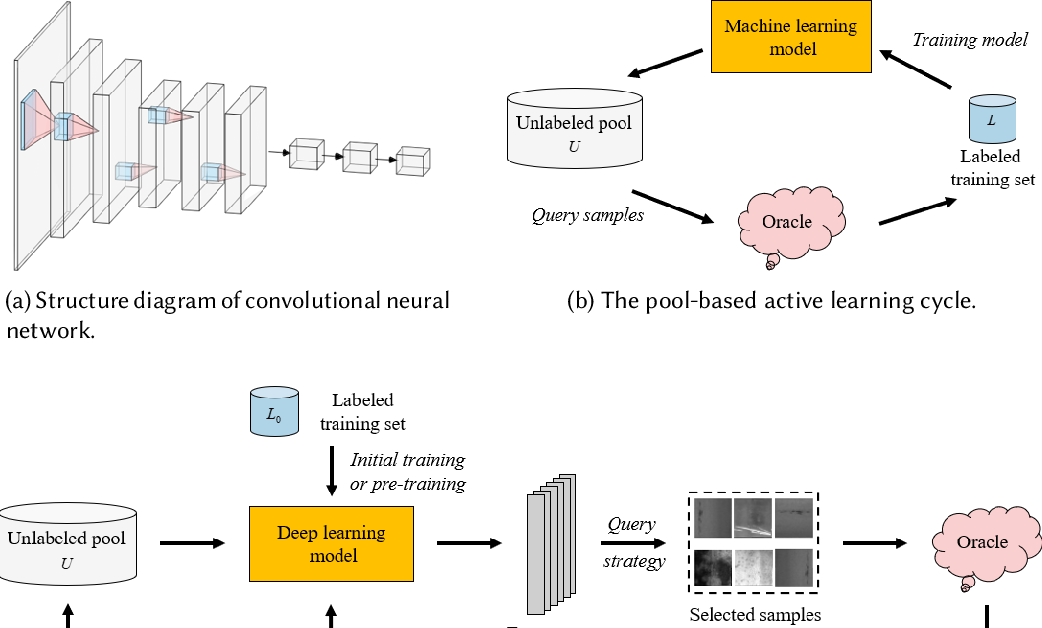Figure 1 for A Survey of Deep Active Learning