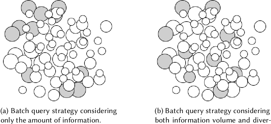 Figure 2 for A Survey of Deep Active Learning