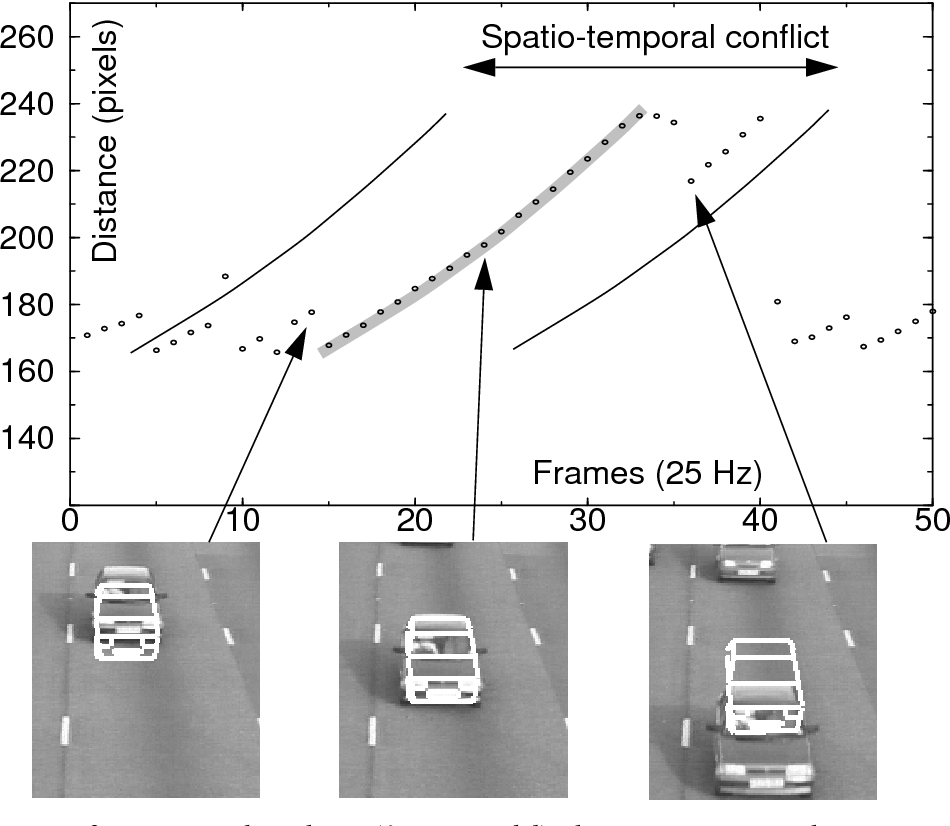 Figure 3 from Model-based vehicle detection and classification using ...