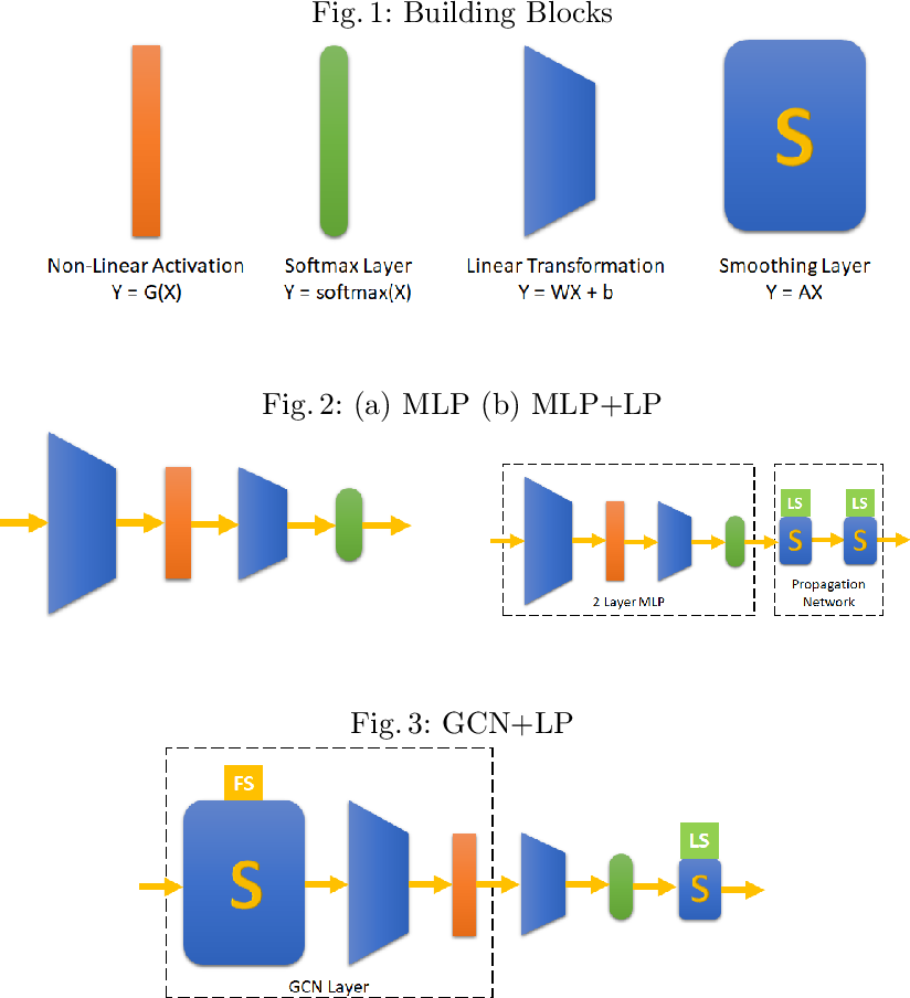 Figure 1 for A Graph Convolutional Network Composition Framework for Semi-supervised Classification