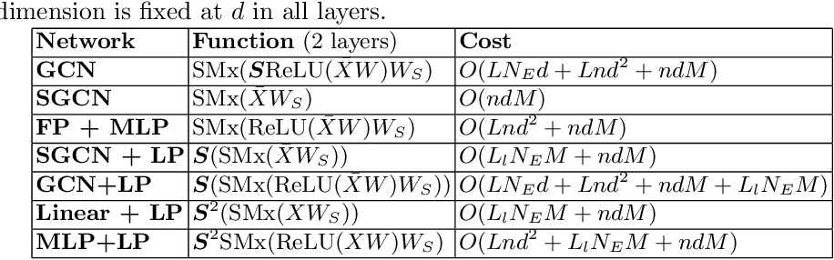 Figure 2 for A Graph Convolutional Network Composition Framework for Semi-supervised Classification