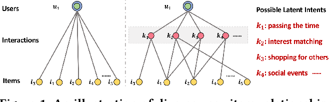 Figure 1 for Disentangled Graph Collaborative Filtering