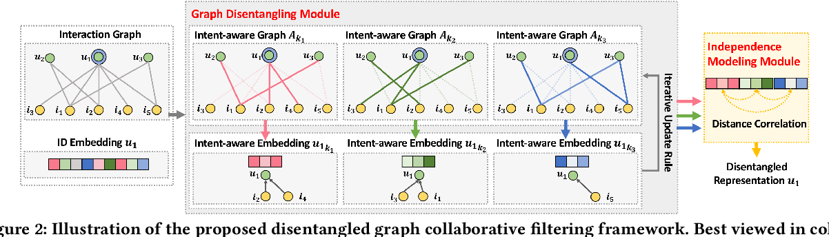 Figure 3 for Disentangled Graph Collaborative Filtering