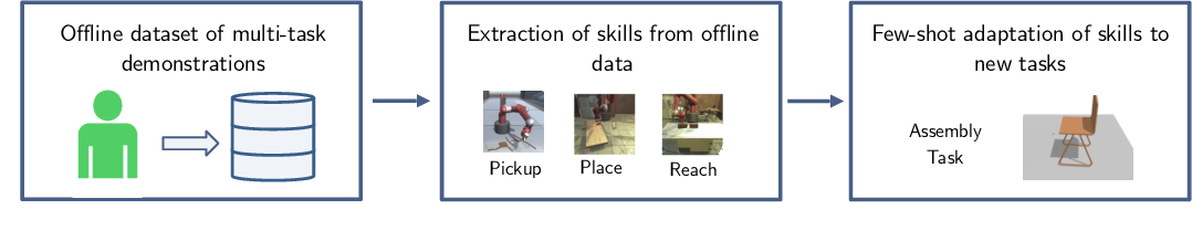 Figure 1 for Hierarchical Few-Shot Imitation with Skill Transition Models